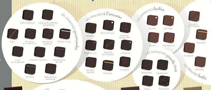 Les saveurs de nos chocolats